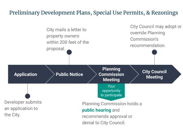 Graphic Showing Steps of Development Review Process